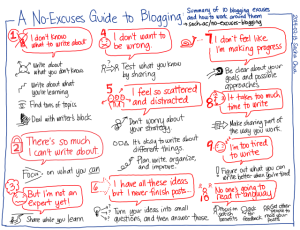 2014-02-13-A-No-Excuses-Guide-to-Blogging-Summary-of-10-blogging-excuses-and-how-to-work-around-them